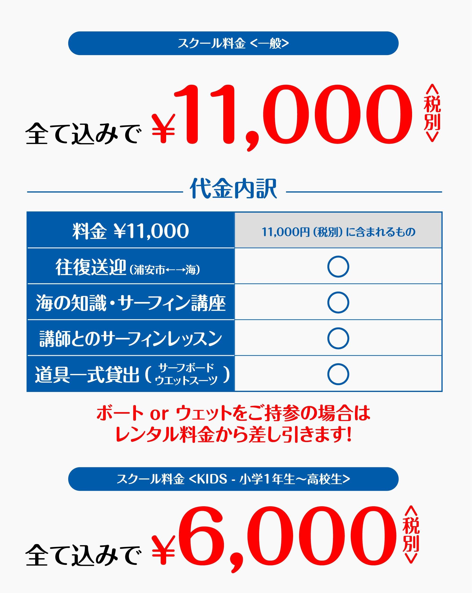 スクール料金 <一般>全て込みで¥1,1000<税別>。代金内訳<全て税別価格>スクール代金 : ¥6,000、交通費 : ¥3,000、サーフボードレンタル : ¥1,000、ウェットスーツレンタル : ¥1,000。ボート or ウェットをご持参の場合はレンタル料金から差し引きます!スクール料金 <KIDS - 小学1年生〜高校生>全て込みで¥6,000<税別>