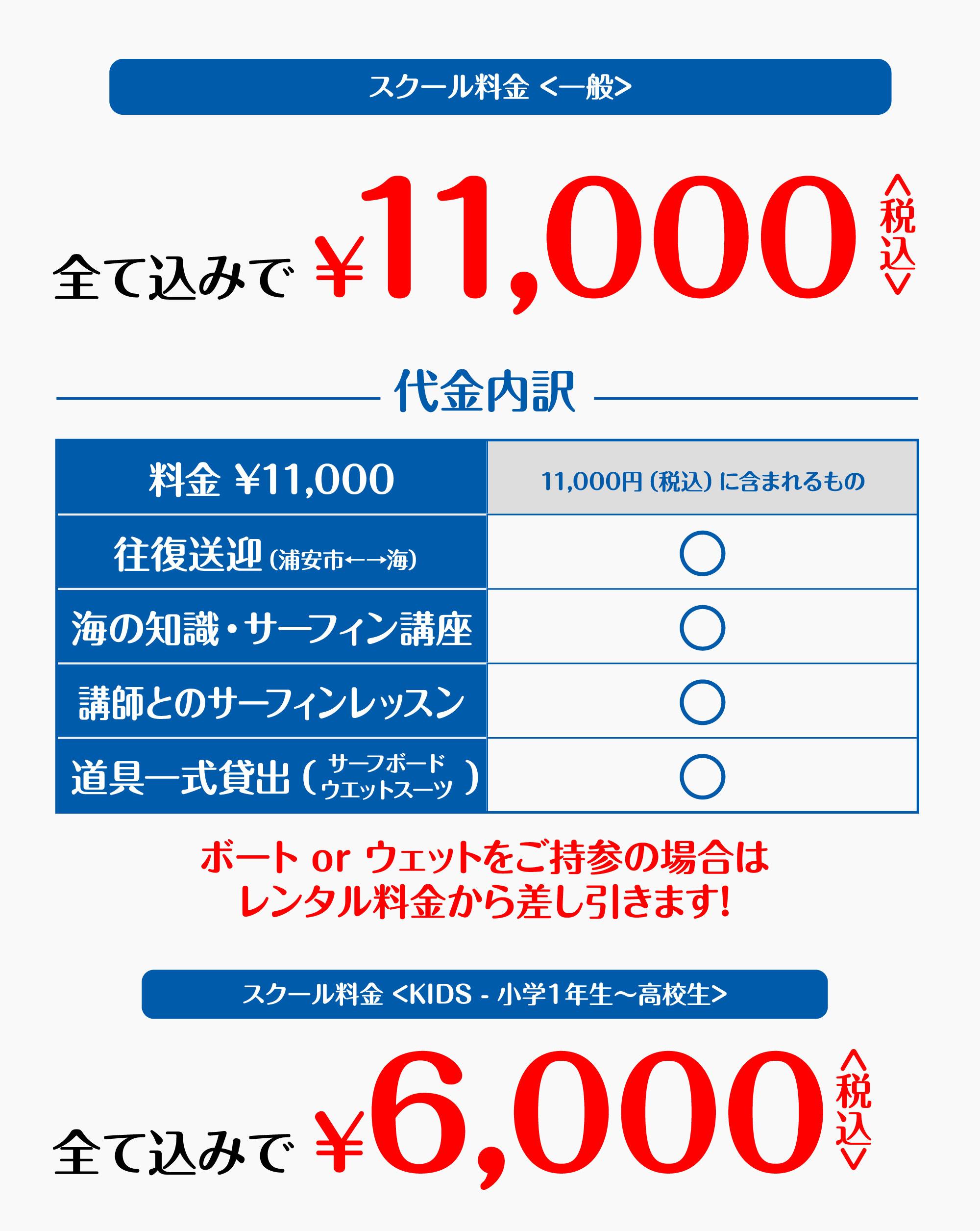 スクール料金 <一般>全て込みで¥1,1000<税込>。代金内訳<全て税込価格>スクール代金 : ¥6,000、交通費 : ¥3,000、サーフボードレンタル : ¥1,000、ウェットスーツレンタル : ¥1,000。ボート or ウェットをご持参の場合はレンタル料金から差し引きます!スクール料金 <KIDS - 小学1年生〜高校生>全て込みで¥6,000<税込>